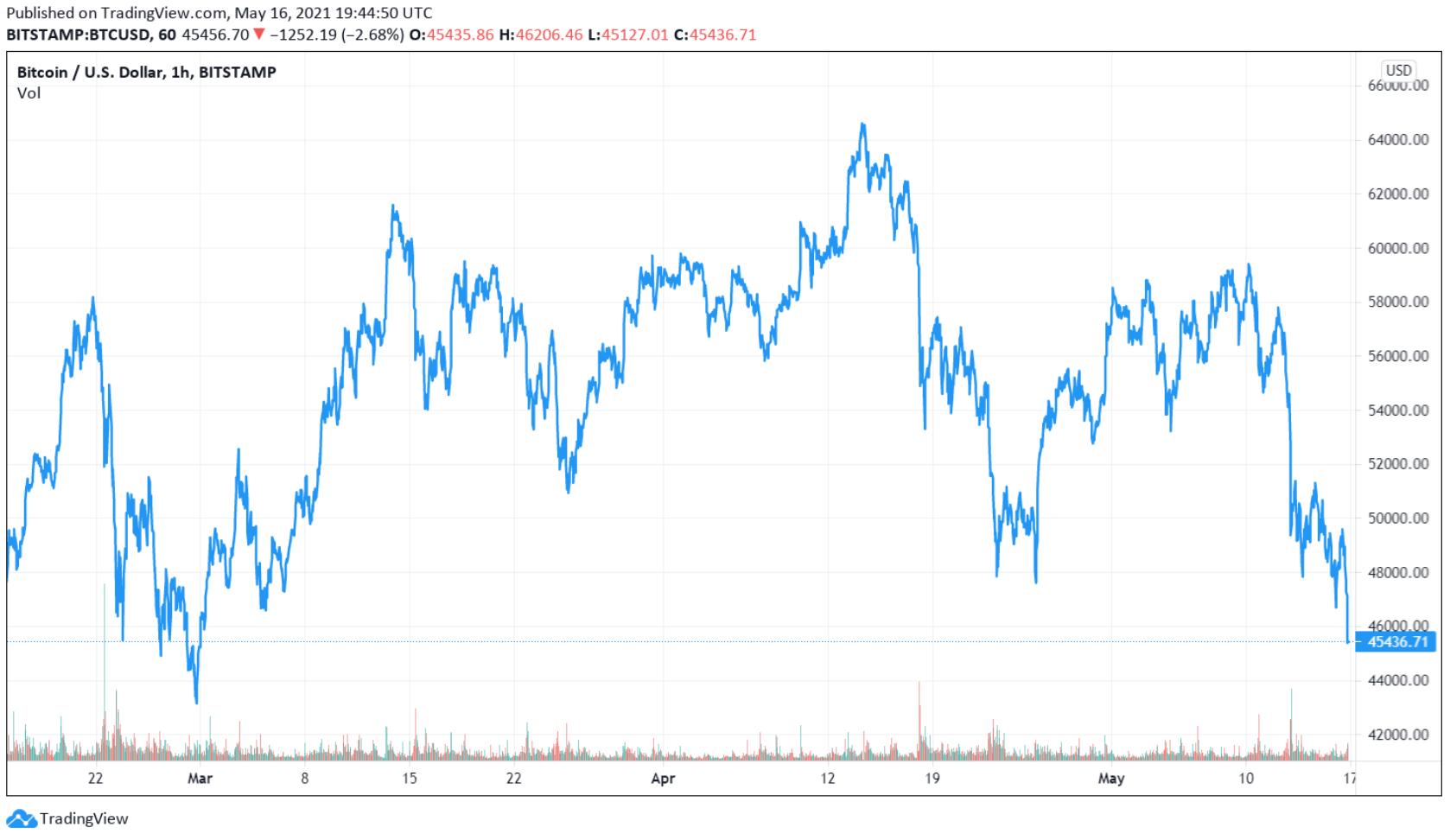 bitcoin preț ultimele 30 de zile